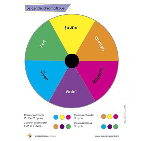1er cycle Guide d'enseignement numérique 1