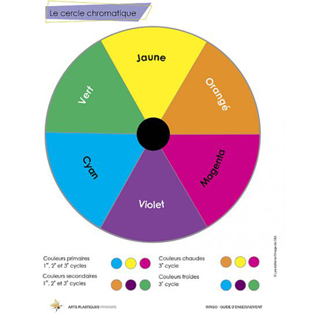 1er cycle Guide d'enseignement numérique 2