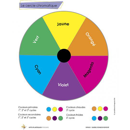3e cycle Guide d'enseignement 2